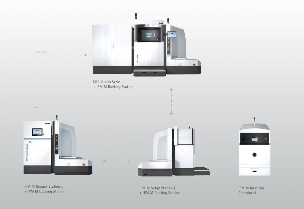 The EOS Shared Modules line, with the M 400 3D printer at the center. Image via EOS
