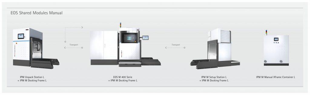 The Manual EOS Shared Modules line. Image via EOS
