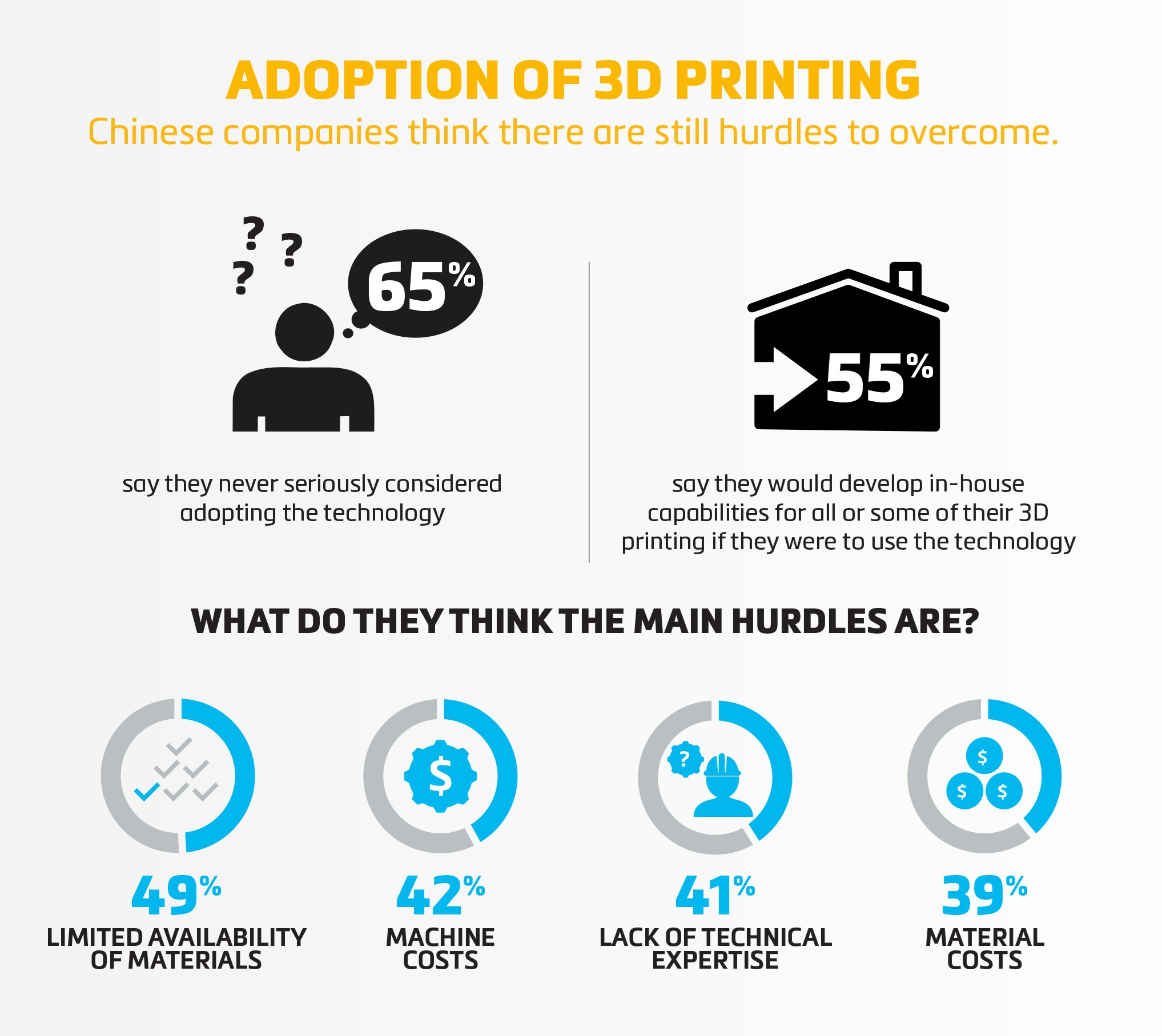 Materialise China Survey infographic about the lack of 3D printing adoption in China. Image via Materialise,.