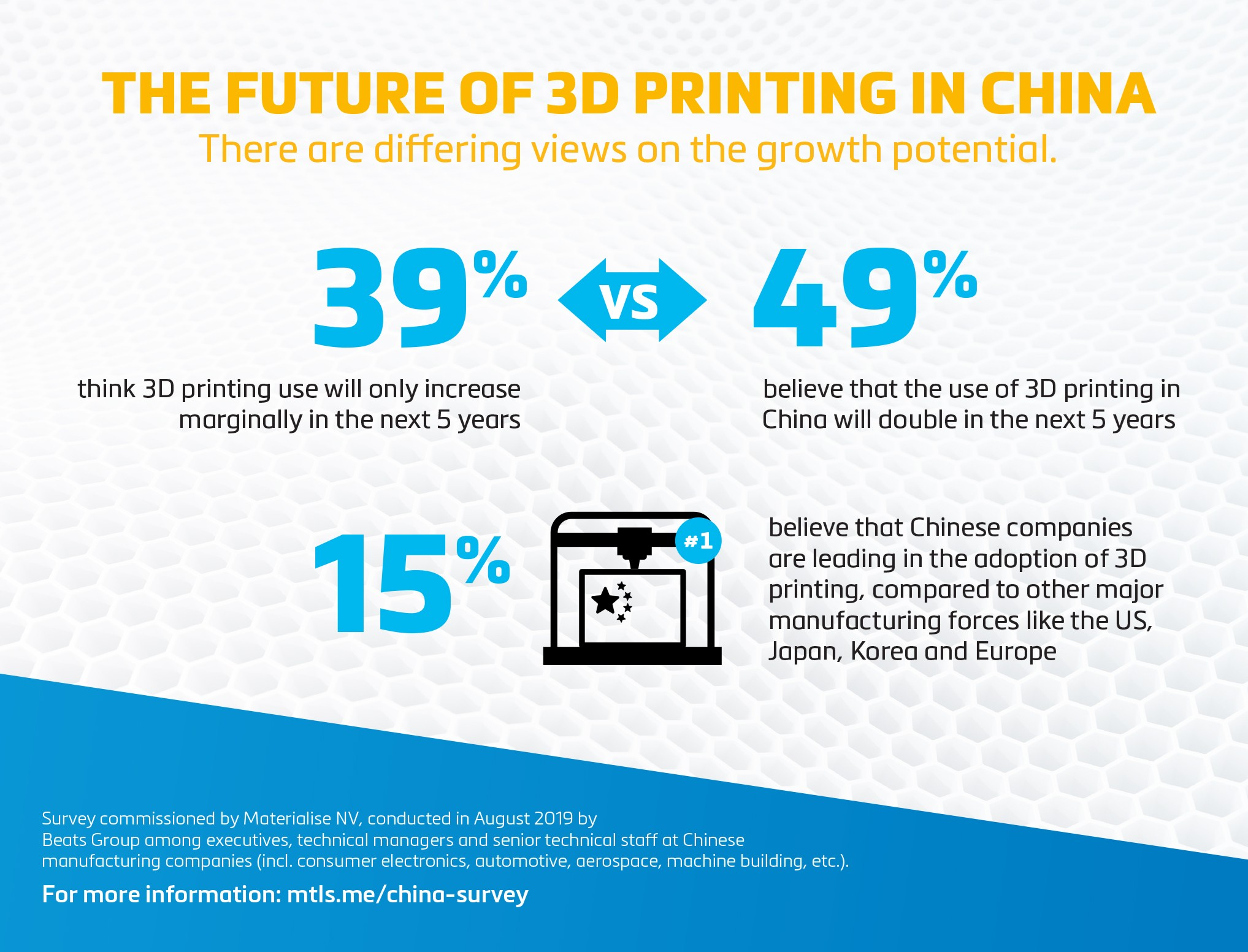 Materialise China Survey infographic about the future of 3D printing in China. Image via Materialise.