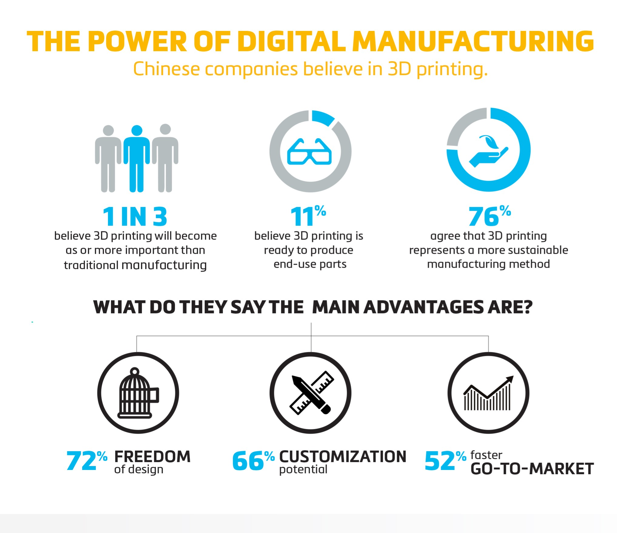 Materialise China Survey infographic detailing advantages of 3D printing. Image via Materialise.