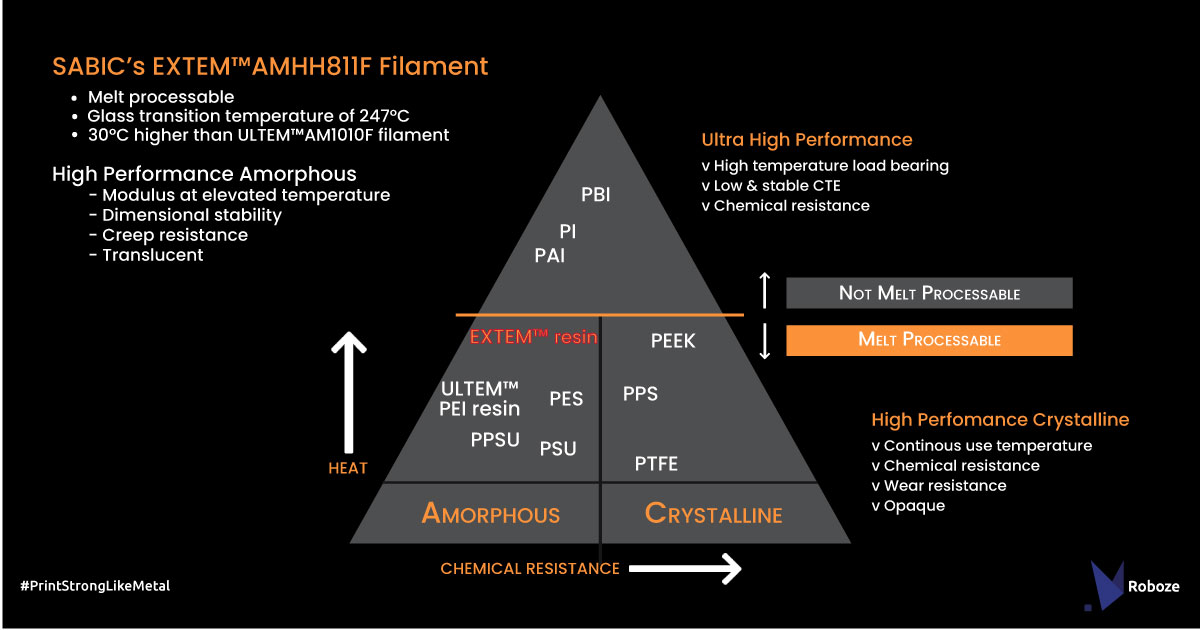 Graphic depicting the properties of EXTEM AMHH811F. Image via ROBOZE.