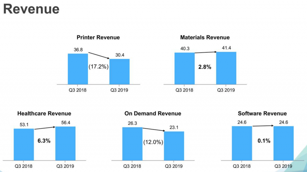 3D Systems revenue for Q3 2018 by product or service offering. Image via 3D Systems
