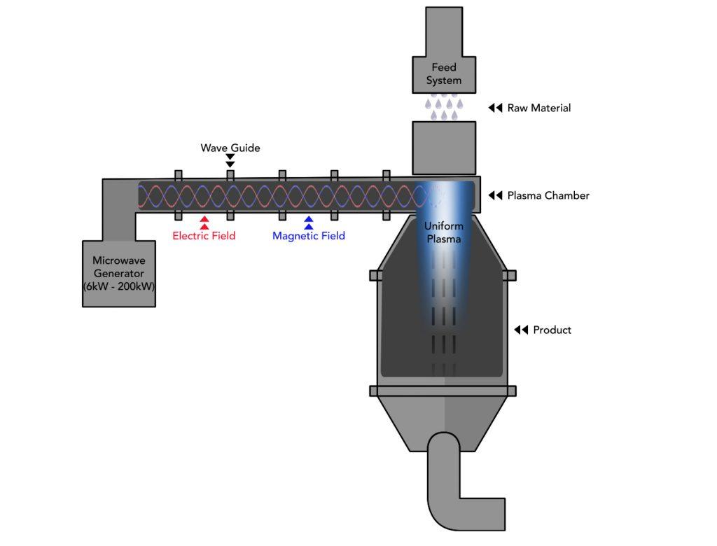 Diagram of the UniMelt microwave plasma production process. Image via 6K