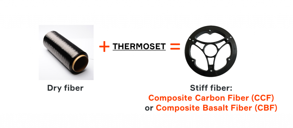 The formulation of Composite Carbon Fiber (CCF) and Composite Basalt Fiber (CBF) Image via Anisoprint