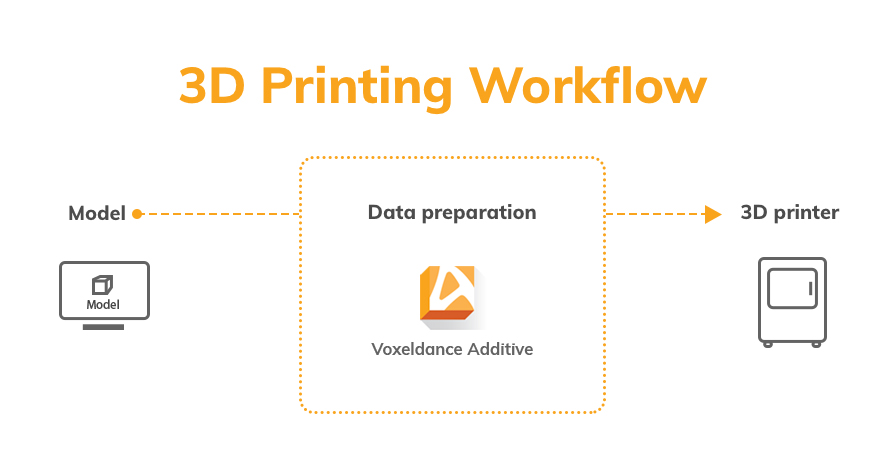 The 3D printing workflow incorporated with VoxelDance Additive. Image via VoxelDance.