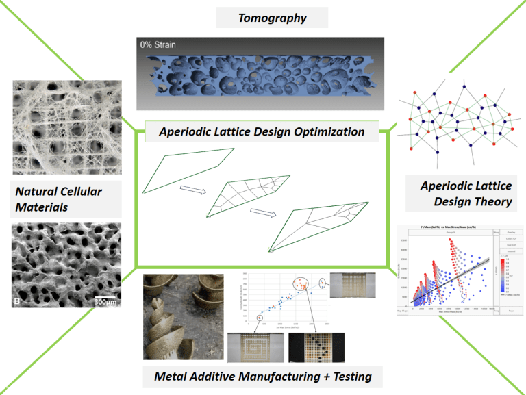 Briefing chart of the bioinspired structure software tool. Image via PADT.