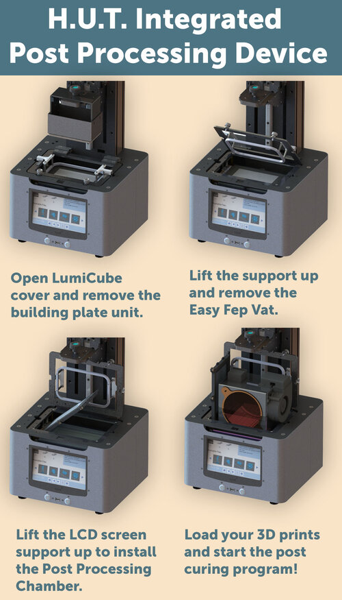 Patented HUT integrated post-curing solution. Image via Lumi Industries.
