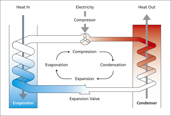 Diagram demonstrating the vapor compression refrigeration cycle. Image via the Heat Pump Association (HPA)