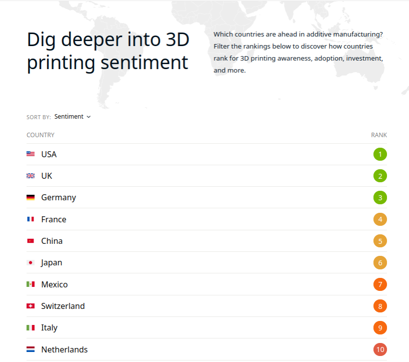 The top 10 countries in 3D printing sentiment on the 3D Printing Sentiment Index 2019. Image via Ultimaker.