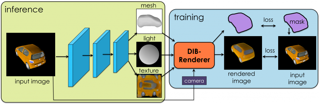 The process of creating a 3D model from a 2D image. Image via nv-tlabs