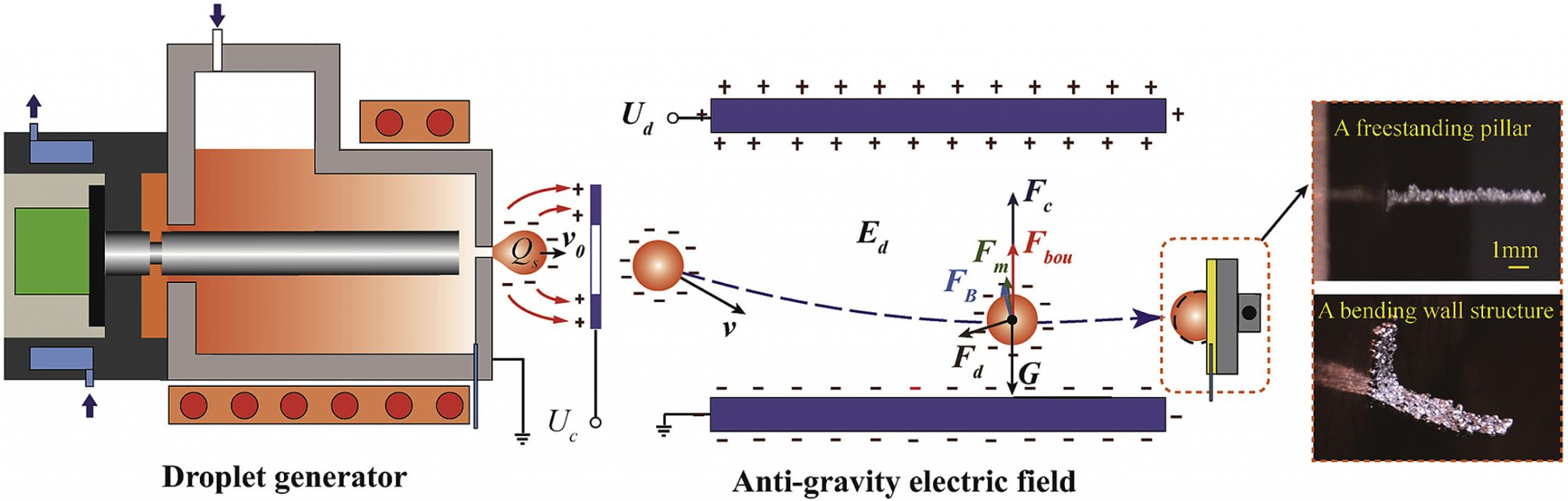 Diagram of the anti-gravity electric field and droplet deposition. Image via International Journal of Machine Tools and Manufacture.