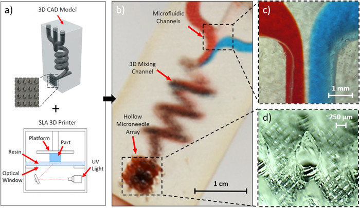 3D-printing of microfluidic-enabled hollow microneedle devices. Image via Biomicrofluidics.
