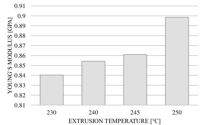 Averaged Young's modulus for each extrusion temperature. Image via Alexandre Zuquete Guarato.
