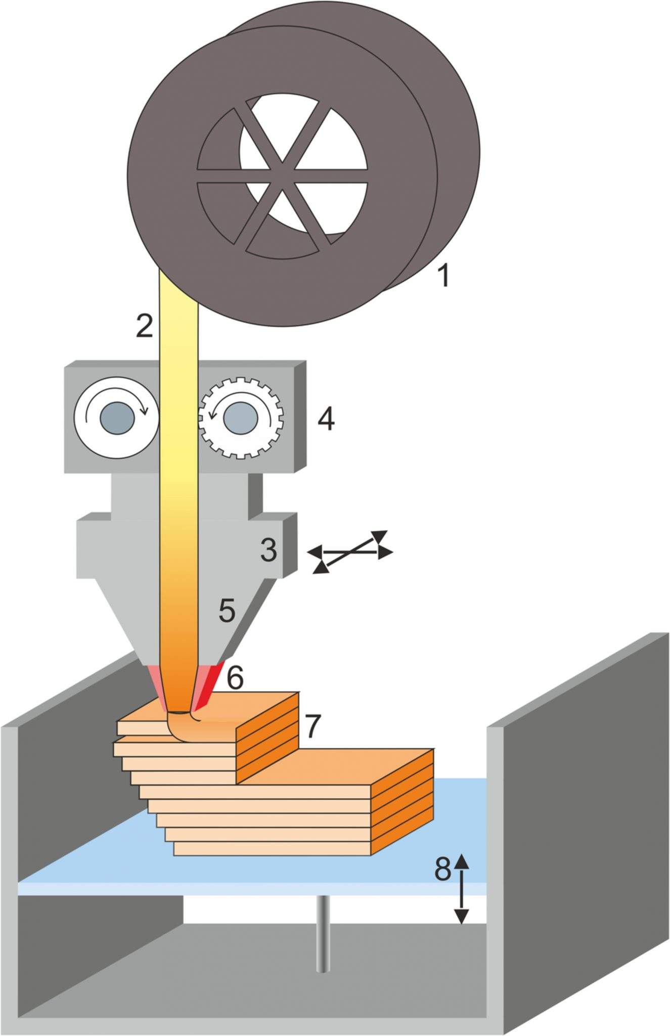Schematic illustration of the material extrusion process, Image via Journal of Applied Polymer Science,