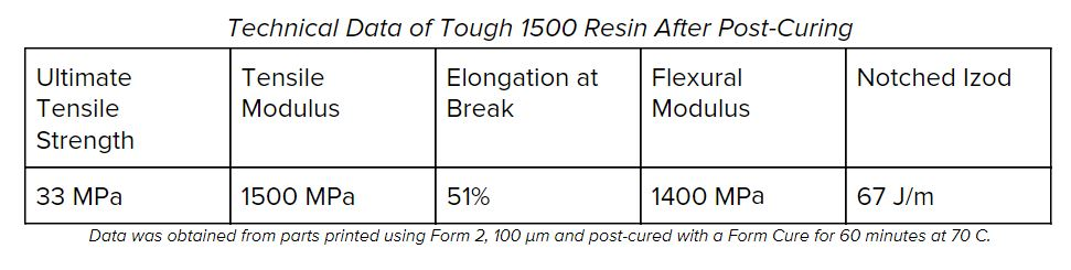 Technical Data of Tough 1500 Resin After Post-Curing. Image via Formlabs.
