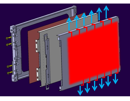 Exploded view of pouch casing with pouch cell and cooling system. The heat is transferred to the plate and brought to the external sides (red arrows) for dissipation (blue arrows). Image via CRP.
