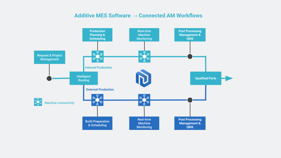 AMFG's MES software facilitates connectivity at every stage of the AM workflow. Image via AMFG.