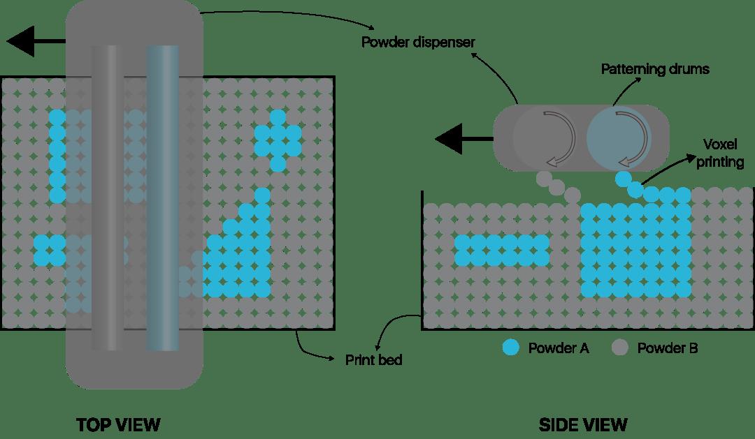 The multi-material selective powder recoater. Image via Aerosint.