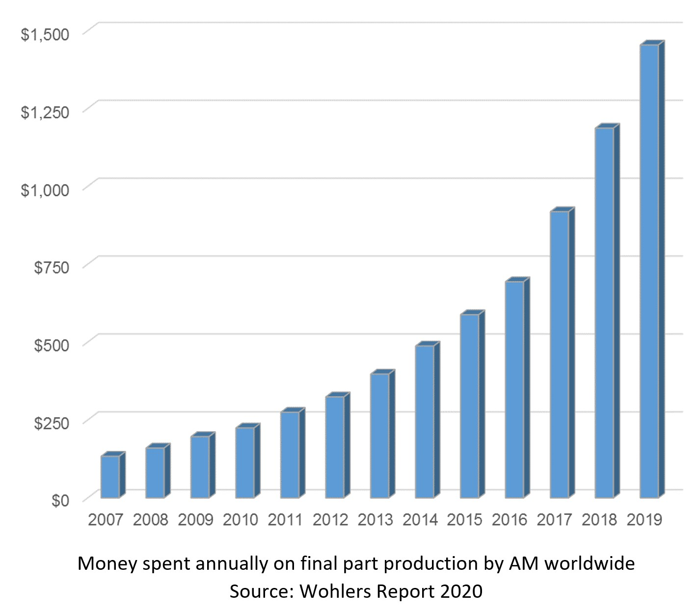 Graph depicting money spent annually on part production using AM. Image via Wohlers Associates.