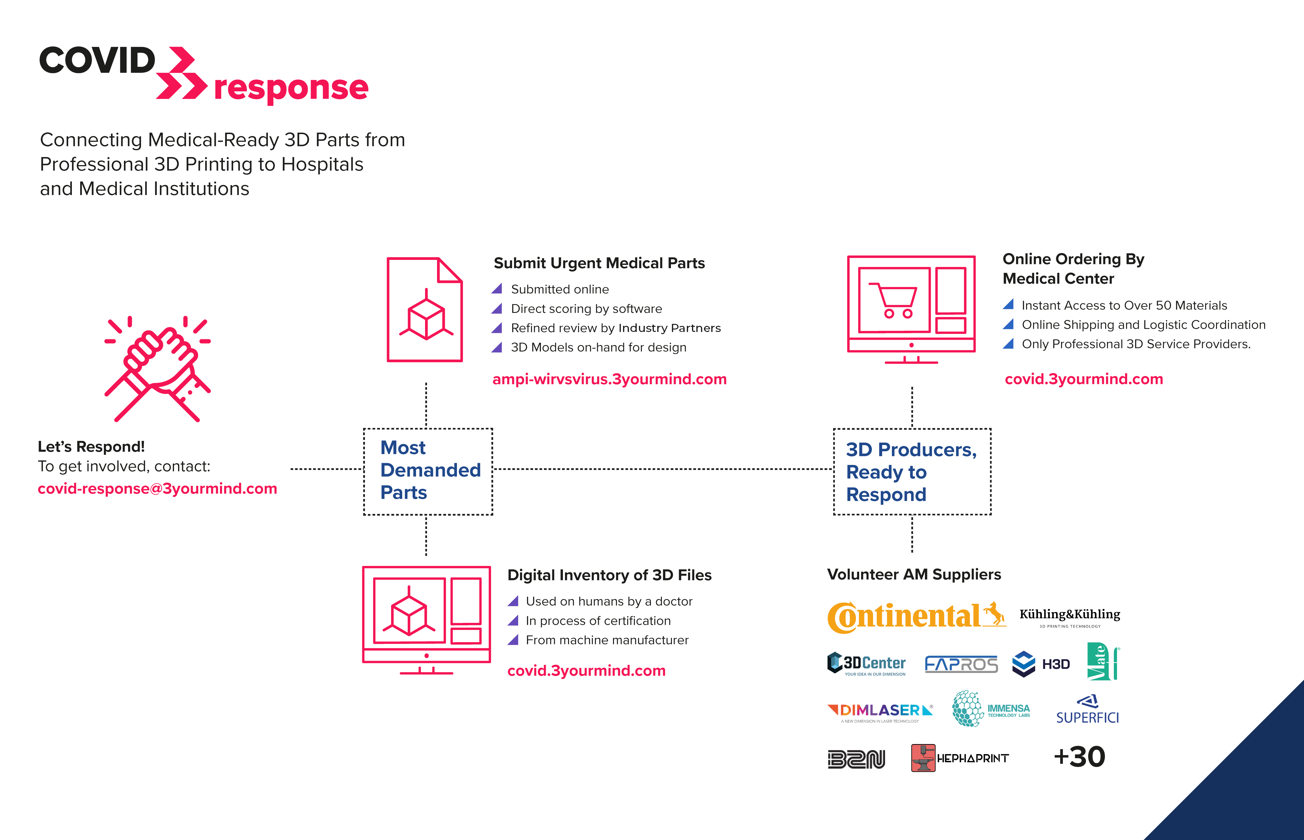 3YOURMIND infographic showing summary of the project. Image via 3YOURMIND