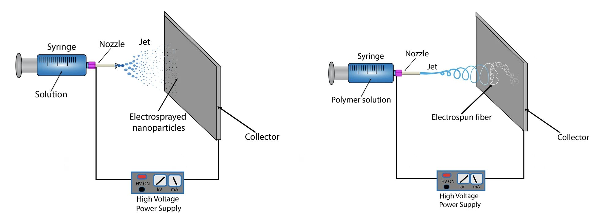 Schematic drawing of a typical electrospray setup. Right: Schematic drawing of a typical electrospinning setup. Image via 3D Printing in Medicine.