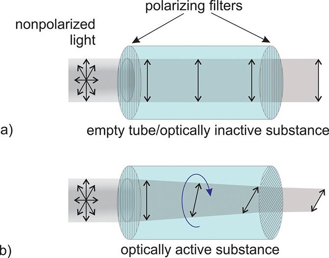How a polarimeter works. Image via Paweł Bernard and James Mendez.