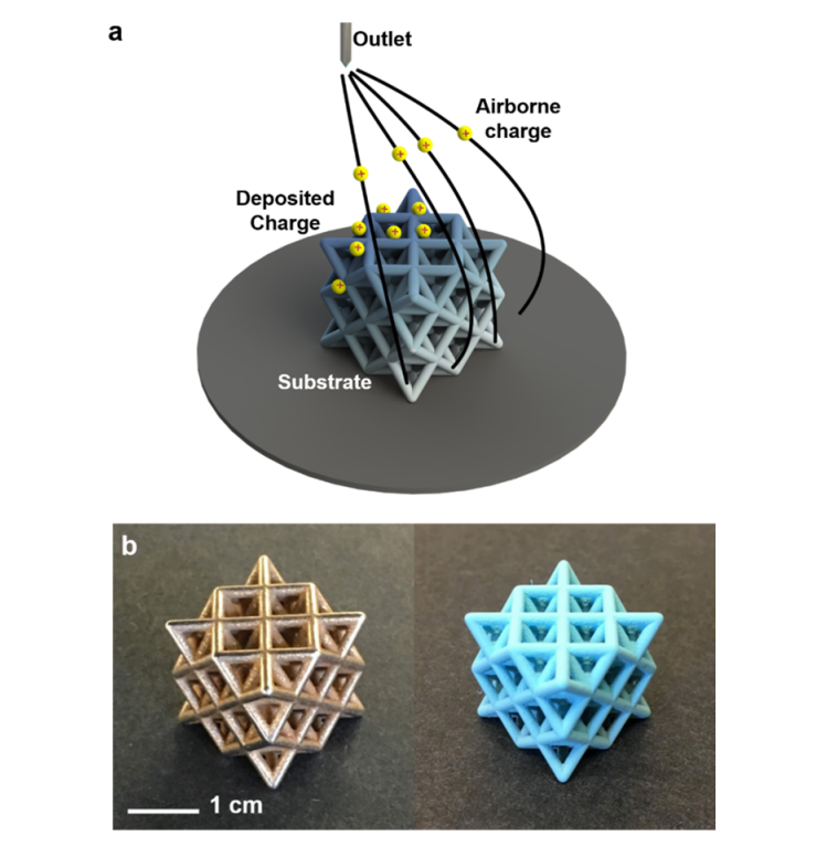 . (a) Schematic of 3D coating with the SLED process where built up charge redirects the spray. (b) Steel-bronze 3D lattice before (left) and after (right) coating with a blue dyed. Photo via ACS Applied Materials & Interfaces.