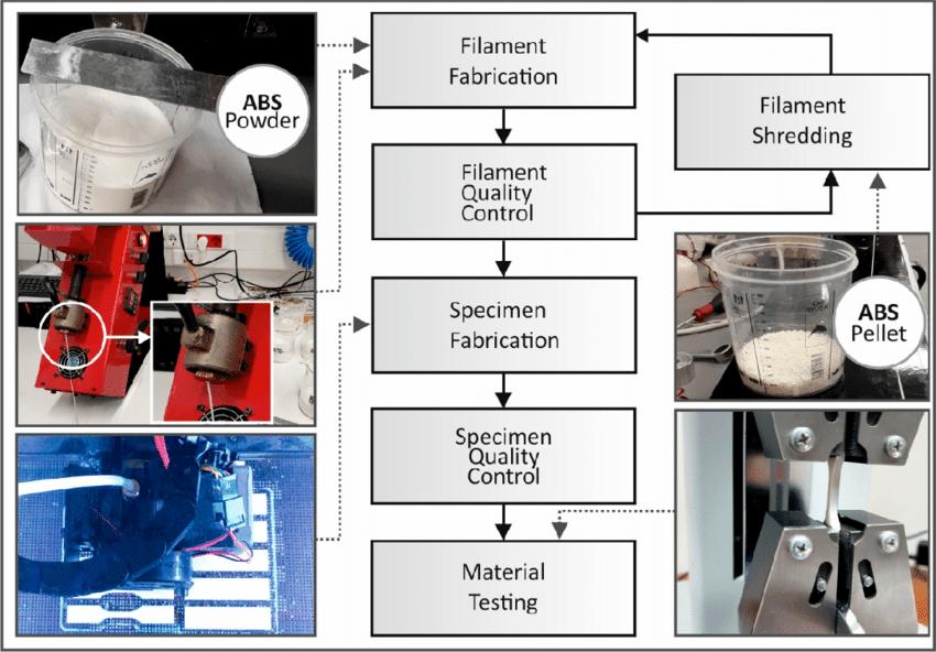 Recycling methodology flowchart. Image via HMU.