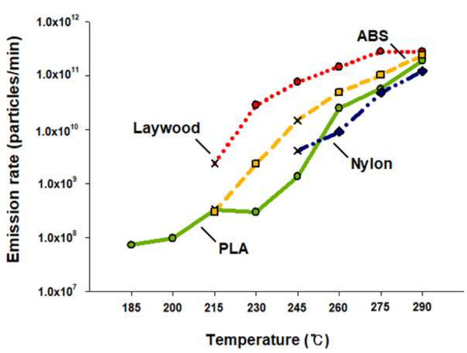 Emission rates by temperature and material type. Image via SNU.