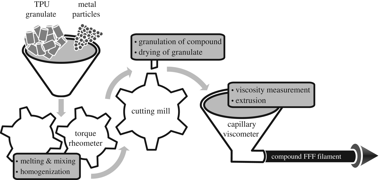 TPU + iron particle mixing process. Image via Dresden University of Technology.