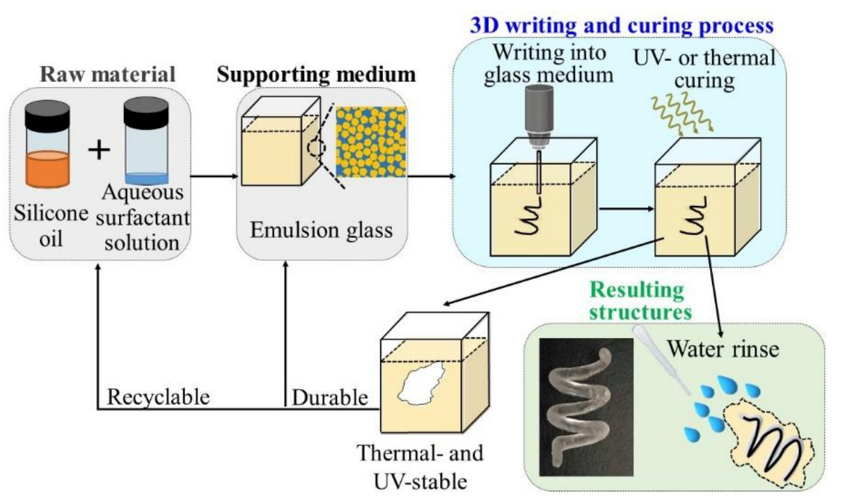 The formulation and testing of the emulsion glass. Image via National Central University.
