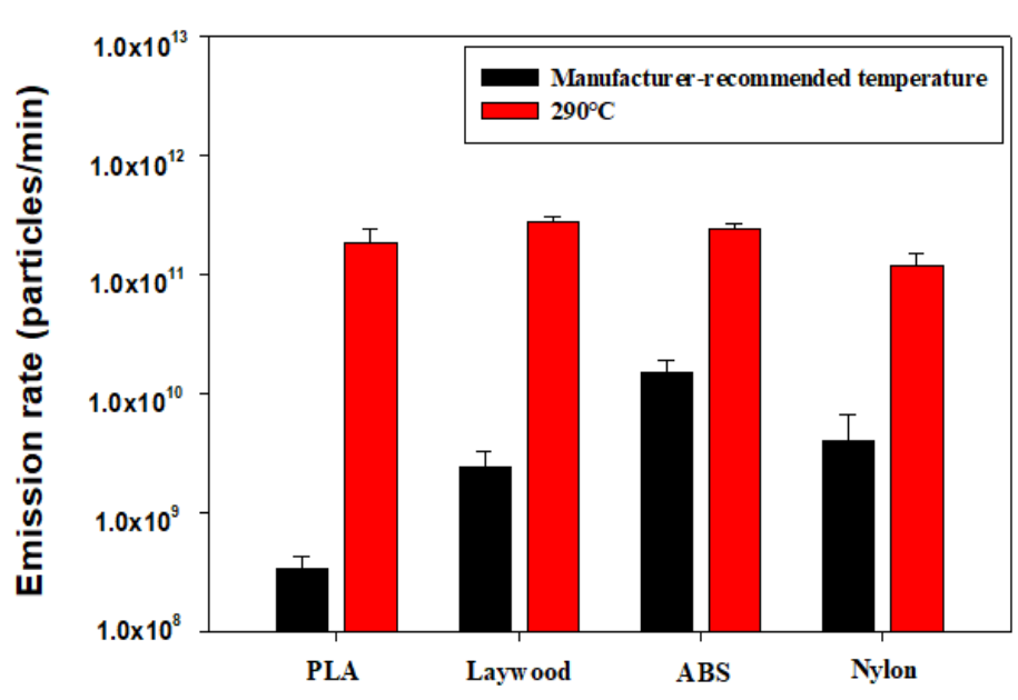 Emission rates at the manufacturer's recommended temperature and the highest temperature. Image via SNU.