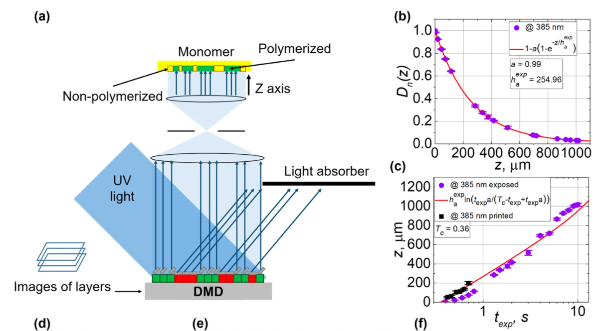 The DLP testing process, and results showing how normalized energy dose is dependent on the height of the polymerized film (pictured). Image via Scientific Reports.