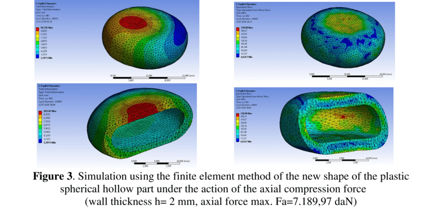 Finite element analysis simulation depicting the expected behaviour of a sphere. Image via GATU.