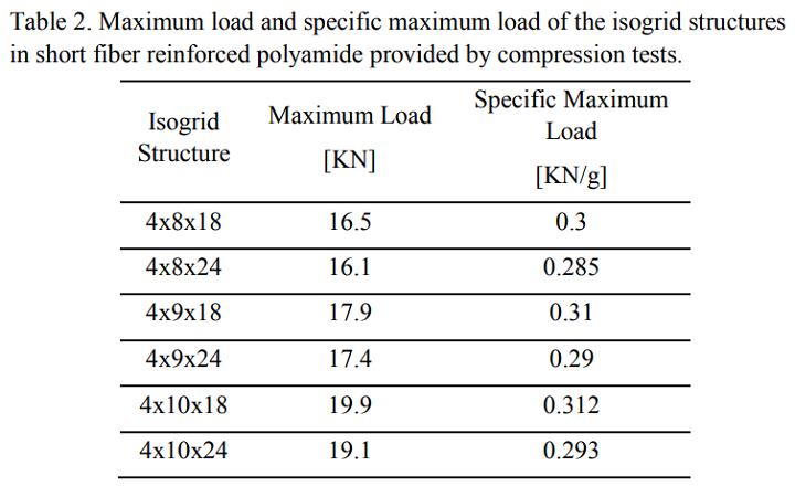 Maximum compressive loads. Image via MPU.