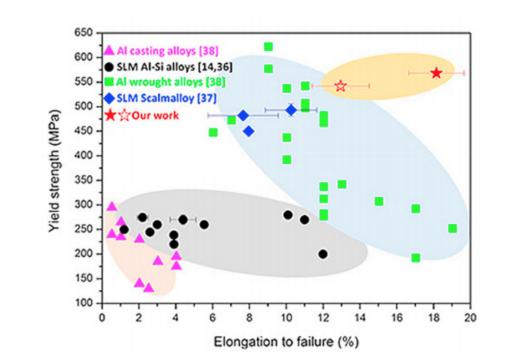 The performance of Amaero HOT Al compared to alternate aluminium alloys. Image via Amaero.