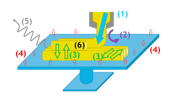 The team determined six points of heat transfer. Image via University of Nantes.