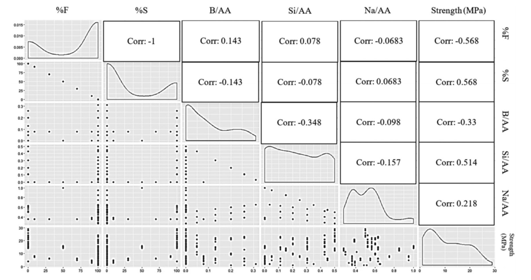 A plot matrix showing that were analyzed by the research team duo. Image via Material Advances.