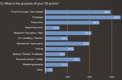 What the respondents used 3D printing for. Image via Sculpteo.