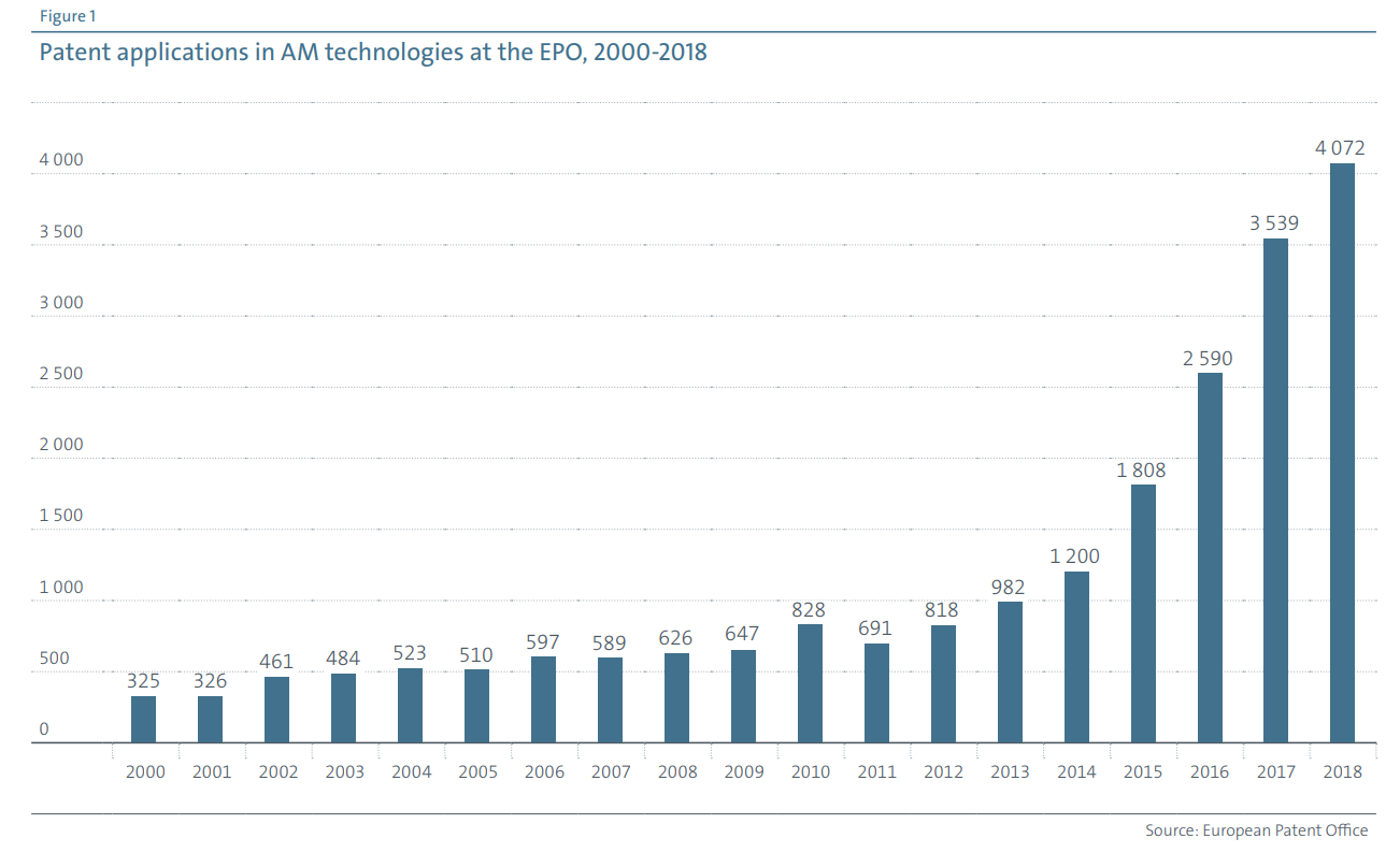 AM patent applications from 2000 - 2018. Image via EPO.