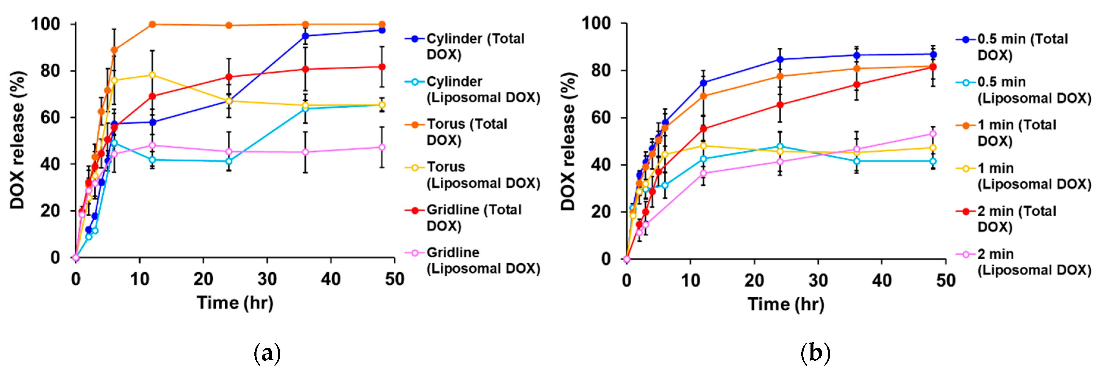 Drug release profiles by geometry and UV exposure. Image via Nagoya City University.