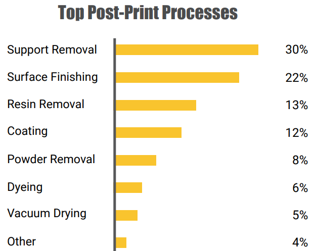 The most commonly used post-printing processes. Image via PostProcess Technologies.