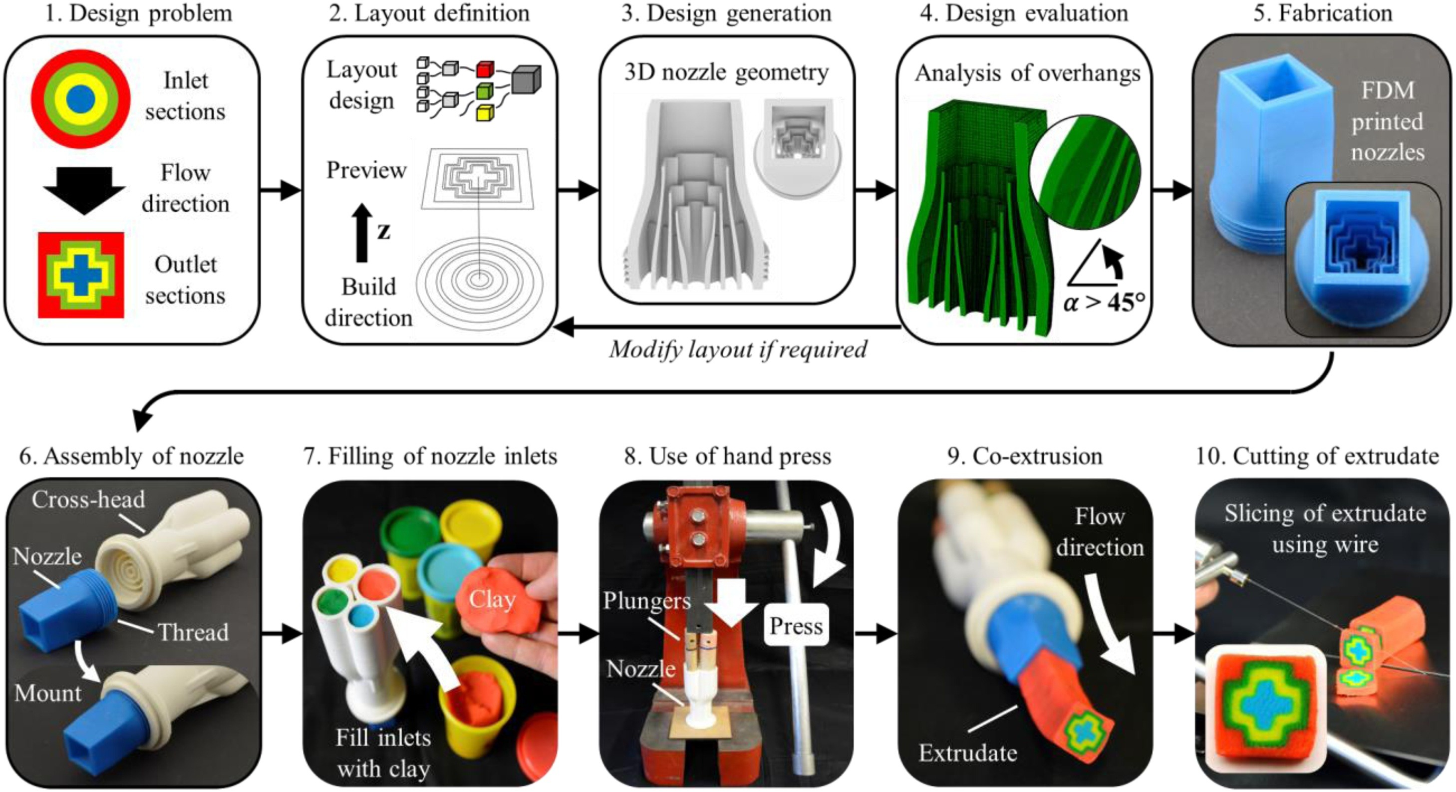 Designing, 3D printing, and testing the multi-clay co-extrusion nozzles. Image via ETH Zurich.