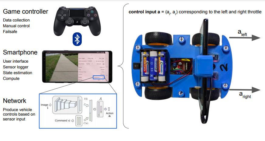 The bluetooth and networking capabilities of modern phones could be used to be used to connect the Openbot to other devices such as game pads. Image via Intel.