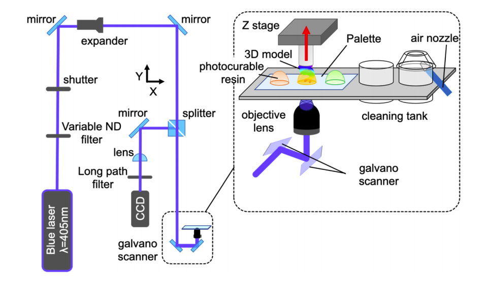 Utilizing their novel method, the researchers were able to use four different 3D printing materials at once. Image via the Optical Materials Express journal.