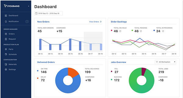 The Agile MES software dashboard. Image via 3YOURMIND.