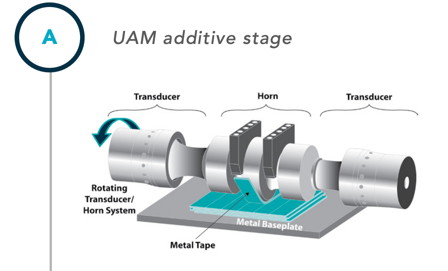 Fabrisonic's UAM process (pictured), allows different metals to be combined, without losing any of their corrosive-resistant qualities. Image via Fabrisonic.