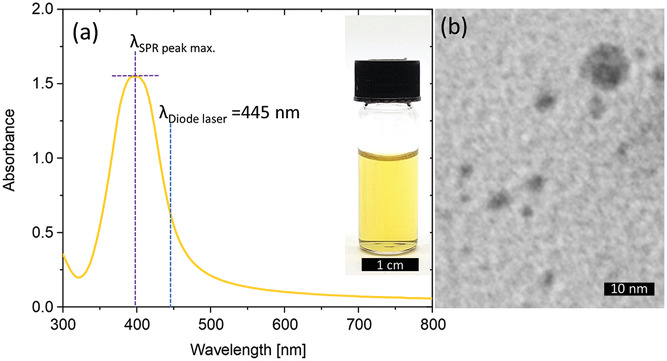 The high SPR peak of the research team's powder meant that it retained its yellow color, even after drying and sifting had taken place. Image via the Advanced Optical Materials journal.