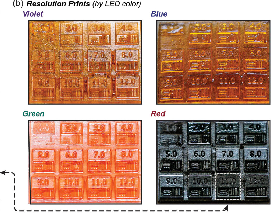 Although the researchers' system achieved the same speed and resolution as conventional DLP machines, it struggled to create consistent objects with the different color-sensitive resins. Image via ACS Central Science.